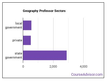 Geography Professor Sectors