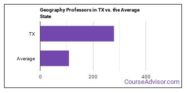 Geography Professors in TX vs. the Average State