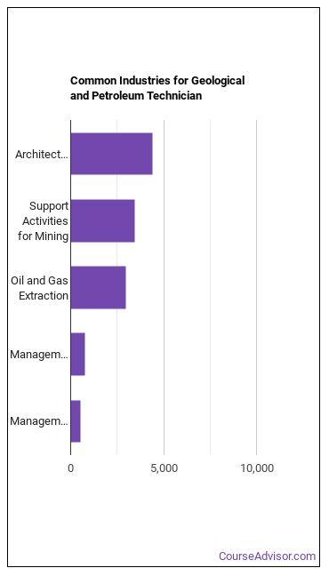 Geological & Petroleum Technician Industries