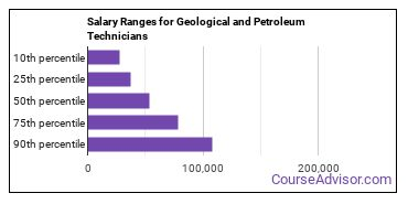 Salary Ranges for Geological and Petroleum Technicians