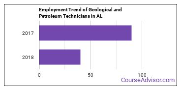 Geological and Petroleum Technicians in AL Employment Trend
