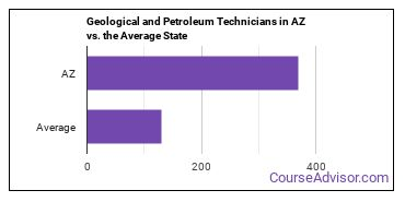 Geological and Petroleum Technicians in AZ vs. the Average State
