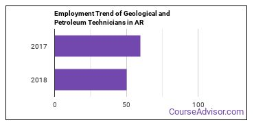 Geological and Petroleum Technicians in AR Employment Trend
