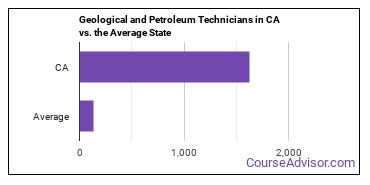 Geological and Petroleum Technicians in CA vs. the Average State