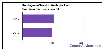 Geological and Petroleum Technicians in GA Employment Trend