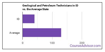 Geological and Petroleum Technicians in ID vs. the Average State