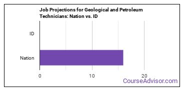 Job Projections for Geological and Petroleum Technicians: Nation vs. ID