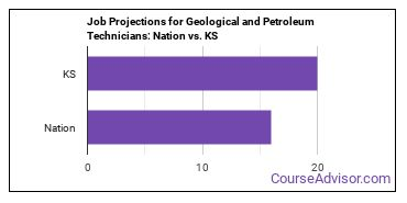 Job Projections for Geological and Petroleum Technicians: Nation vs. KS
