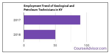 Geological and Petroleum Technicians in KY Employment Trend