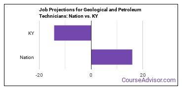 Job Projections for Geological and Petroleum Technicians: Nation vs. KY