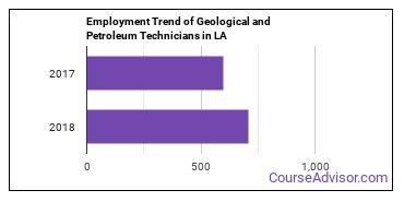 Geological and Petroleum Technicians in LA Employment Trend