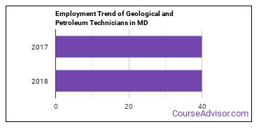 Geological and Petroleum Technicians in MD Employment Trend