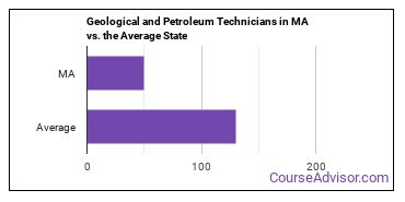 Geological and Petroleum Technicians in MA vs. the Average State