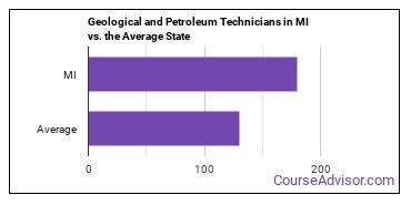 Geological and Petroleum Technicians in MI vs. the Average State