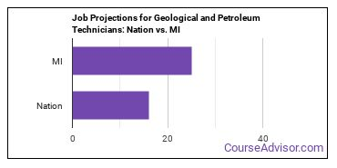 Job Projections for Geological and Petroleum Technicians: Nation vs. MI
