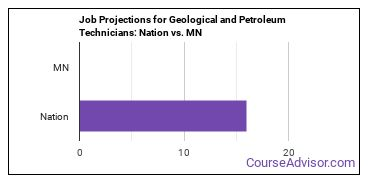 Job Projections for Geological and Petroleum Technicians: Nation vs. MN