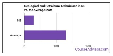 Geological and Petroleum Technicians in NE vs. the Average State