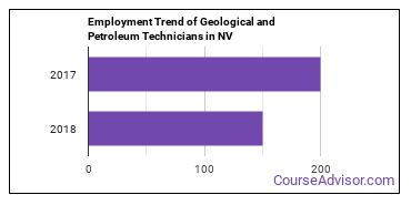 Geological and Petroleum Technicians in NV Employment Trend
