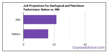 Job Projections for Geological and Petroleum Technicians: Nation vs. NM