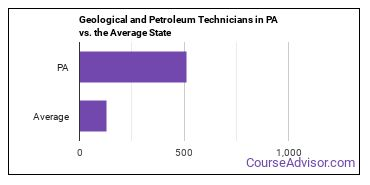 Geological and Petroleum Technicians in PA vs. the Average State