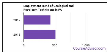 Geological and Petroleum Technicians in PA Employment Trend