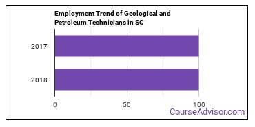 Geological and Petroleum Technicians in SC Employment Trend