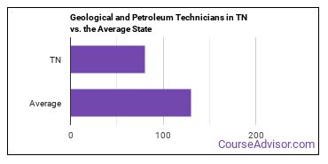 Geological and Petroleum Technicians in TN vs. the Average State