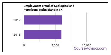 Geological and Petroleum Technicians in TX Employment Trend