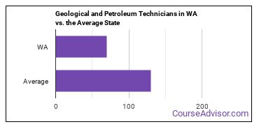 Geological and Petroleum Technicians in WA vs. the Average State