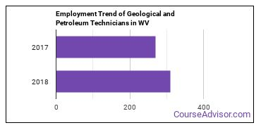 Geological and Petroleum Technicians in WV Employment Trend