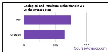 Geological and Petroleum Technicians in WY vs. the Average State