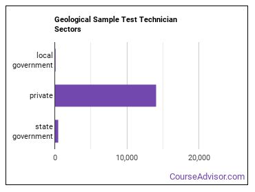 Geological Sample Test Technician Sectors