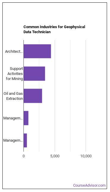 Geophysical Data Technician Industries