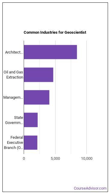 Geoscientist Industries