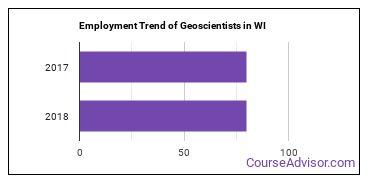 Geoscientists in WI Employment Trend