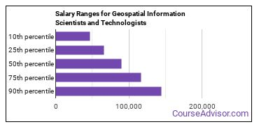 Salary Ranges for Geospatial Information Scientists and Technologists