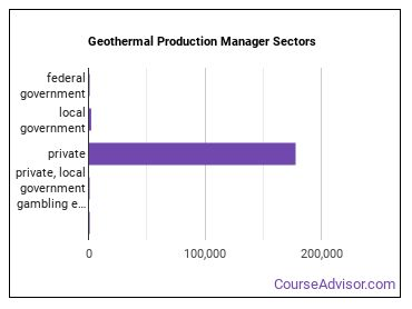 Geothermal Production Manager Sectors
