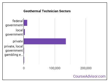 Geothermal Technician Sectors