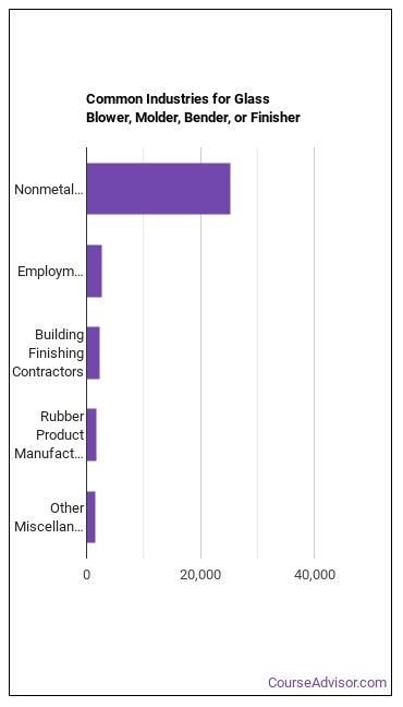 Glass Blower, Molder, Bender, or Finisher Industries