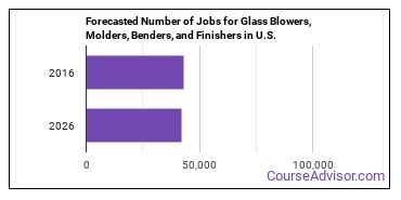 Forecasted Number of Jobs for Glass Blowers, Molders, Benders, and Finishers in U.S.