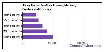 Salary Ranges for Glass Blowers, Molders, Benders, and Finishers