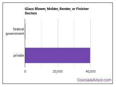Glass Blower, Molder, Bender, or Finisher Sectors