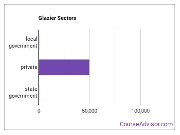 Glazier Sectors