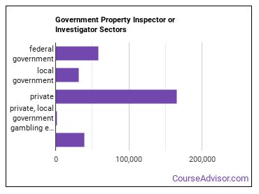 Government Property Inspector or Investigator Sectors