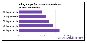 Salary Ranges for Agricultural Products Graders and Sorters