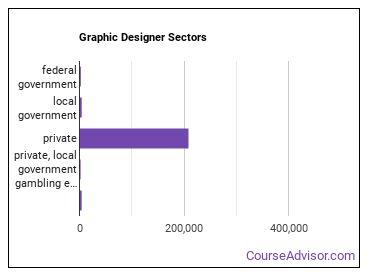 Graphic Designer Sectors