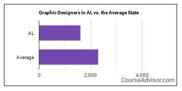 Graphic Designers in AL vs. the Average State