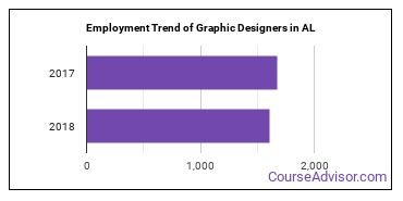 Graphic Designers in AL Employment Trend