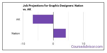 Job Projections for Graphic Designers: Nation vs. AK