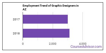 Graphic Designers in AZ Employment Trend